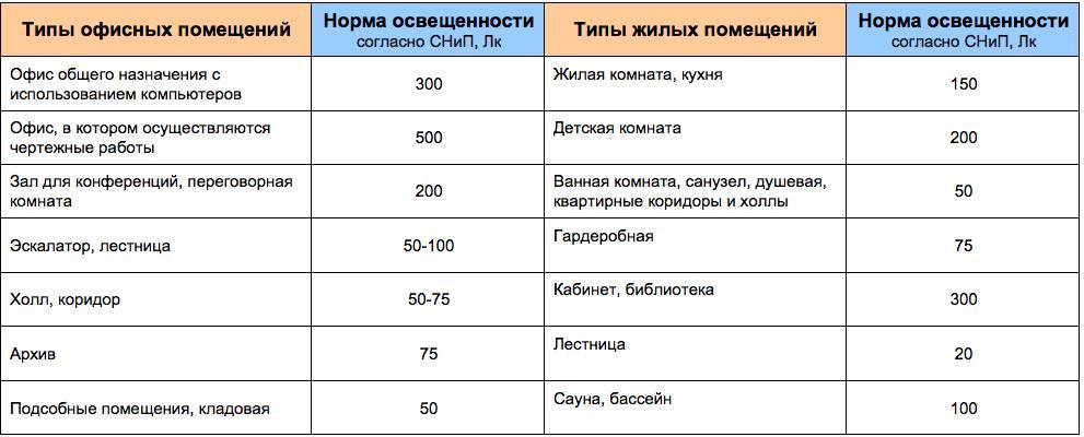 large.norma-osveshennosti-tablica.jpg.49